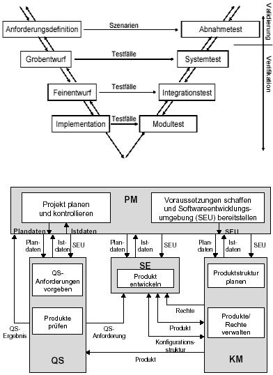 Softwareentwicklung V Modell Virtualuniversity